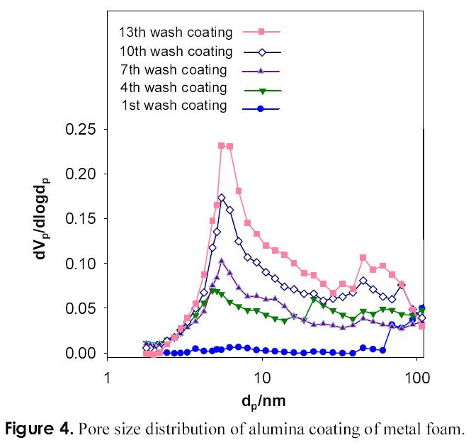 Figure 4. Pore size distribution of alumina coating of metal foam.