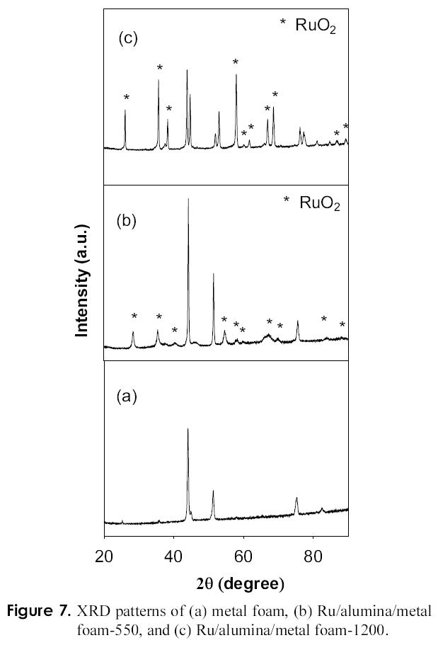 Figure 7. XRD patterns of (a) metal foam, (b) Ru/alumina/metal foam-550, and (c) Ru/alumina/metal foam-1200.