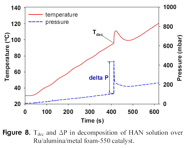 Figure 8. T<sub>dec</sub> and ΔP in decomposition of HAN solution over Ru/alumina/metal foam-550 catalyst.