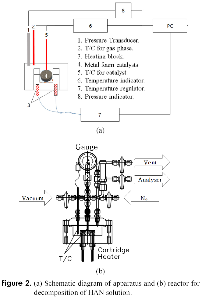 Figure 2. (a) Schematic diagram of apparatus and (b) reactor for decomposition of HAN solution.