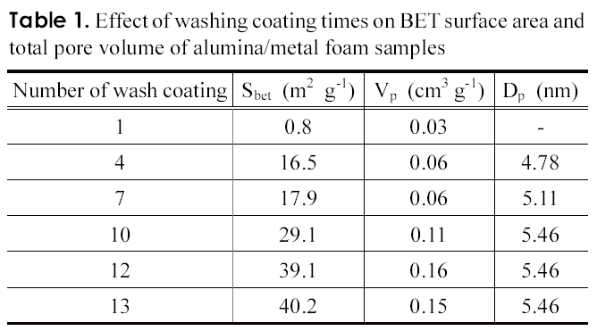 Table 1. Effect of washing coating times on BET surface area and total pore volume of alumina/metal foam samples