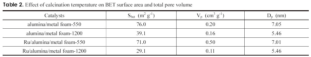 Table 2. Effect of calcination temperature on BET surface area and total pore volume