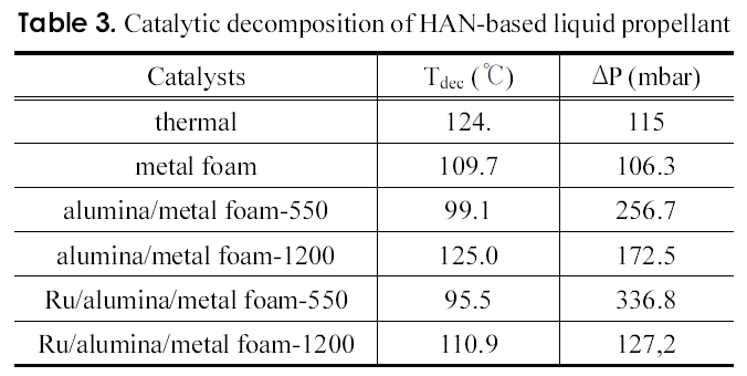 Table 3. Catalytic decomposition of HAN-based liquid propellant