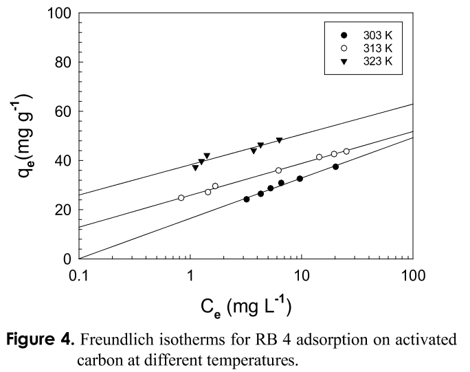 Figure 4. Freundlich isotherms for RB 4 adsorption on activated carbon at different temperatures.