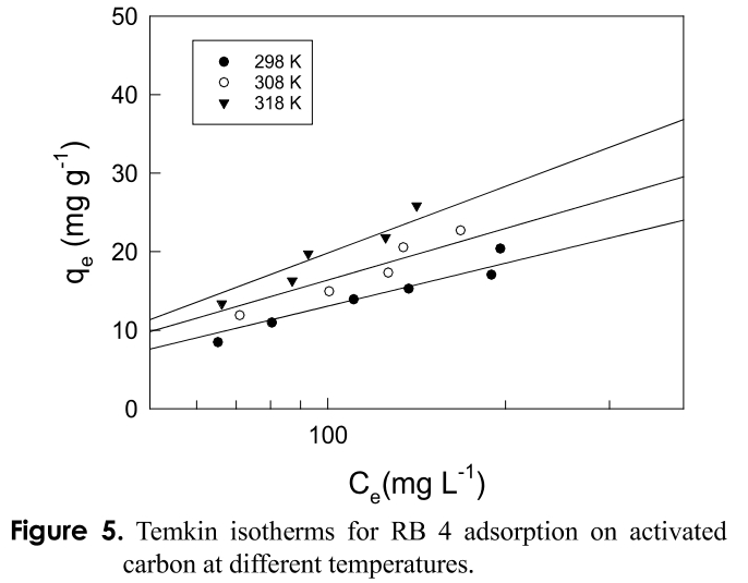 Figure 5. Temkin isotherms for RB 4 adsorption on activated carbon at different temperatures.