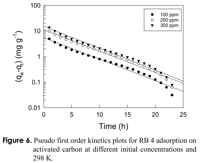 Figure 6. Pseudo first order kinetics plots for RB 4 adsorption on activated carbon at different initial concentrations and 298 K.