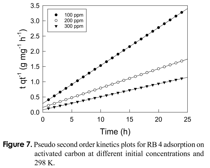 Figure 7. Pseudo second order kinetics plots for RB 4 adsorption on activated carbon at different initial concentrations and 298 K.