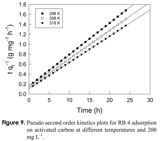 Figure 9. Pseudo second order kinetics plots for RB 4 adsorption on activated carbon at different temperatures and 200 mg L<sup>-1</sup>.