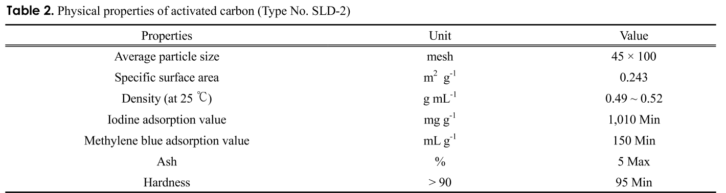Table 2. Physical properties of activated carbon (Type No. SLD-2)