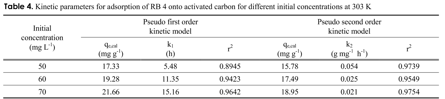Table 4. Kinetic parameters for adsorption of RB 4 onto activated carbon for different initial concentrations at 303 K