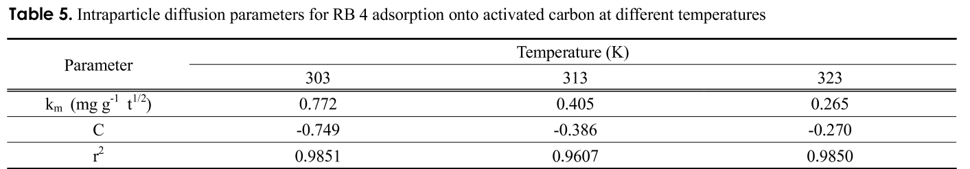 Table 5. Intraparticle diffusion parameters for RB 4 adsorption onto activated carbon at different temperatures