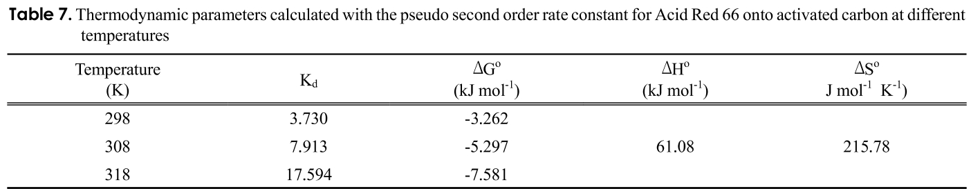 Table 7. Thermodynamic parameters calculated with the pseudo second order rate constant for Acid Red 66 onto activated carbon at different temperatures