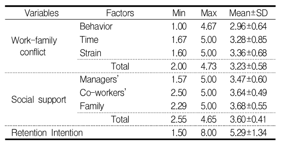 Table 1. Levels of Work-family conflict, Social support, and Retention Intention  (N=156)