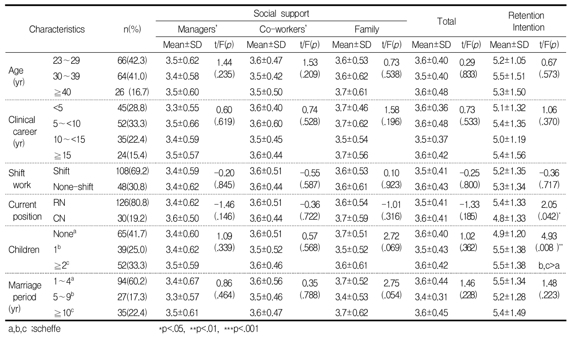 Table 3. Differences in Social support and Retention Intention according to Characteristics (N=156)