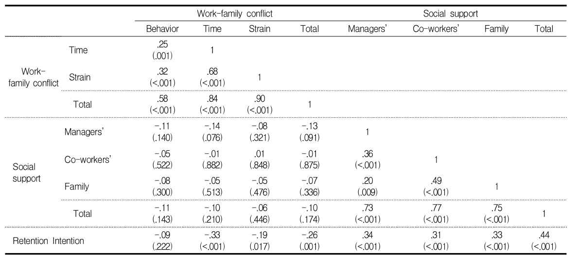 Table 4. Correlations between Work-family conflict, Social support and Retention intention. (N=156)