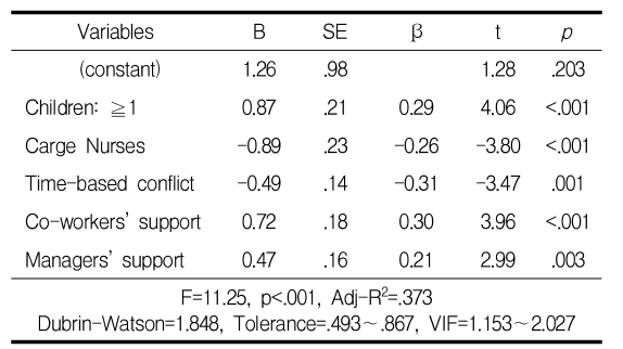 Table 5. Factors Influencing on Retention Intention (N=156)