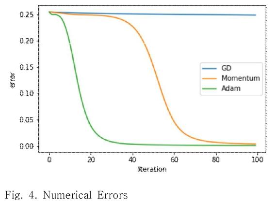 Fig. 4. Numerical Errors