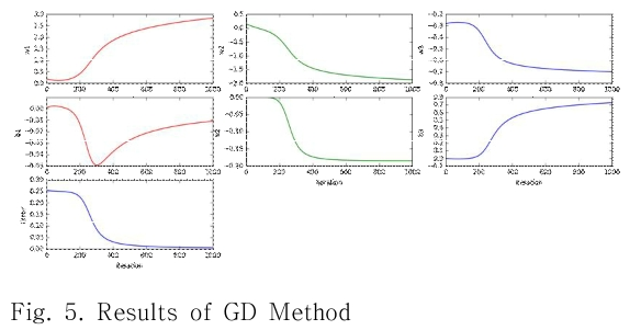 Fig. 5. Results of GD Method
