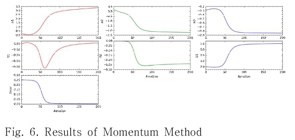 Fig. 6. Results of Momentum Method