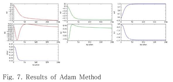 Fig. 7. Results of Adam Method
