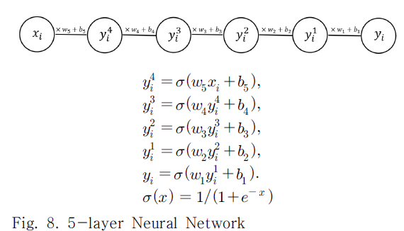 Fig. 8. 5-layer Neural Network