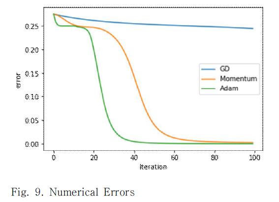 Fig. 9. Numerical Errors