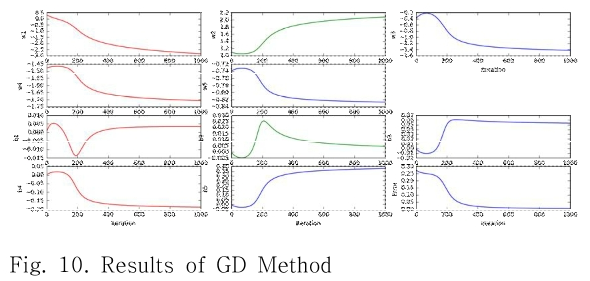 Fig. 10. Results of GD Method