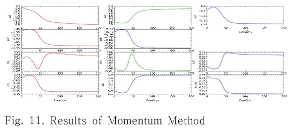 Fig. 11. Results of Momentum Method