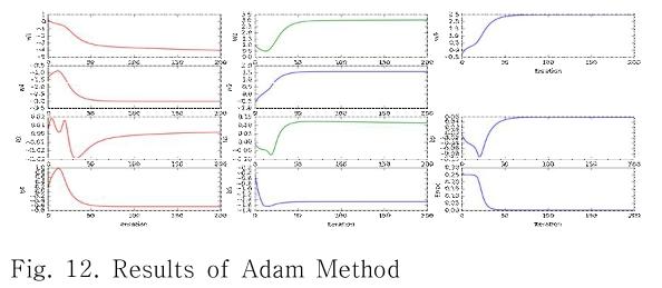 Fig. 12. Results of Adam Method