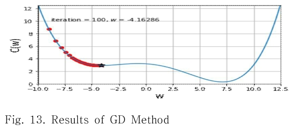 Fig. 13. Results of GD Method