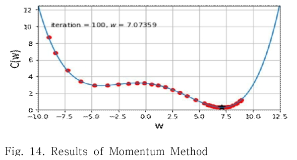 Fig. 14. Results of Momentum Method