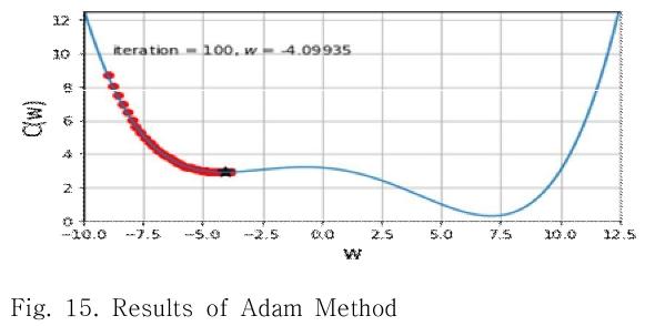 Fig. 15. Results of Adam Method