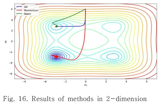 Fig. 16. Results of methods in 2-dimension