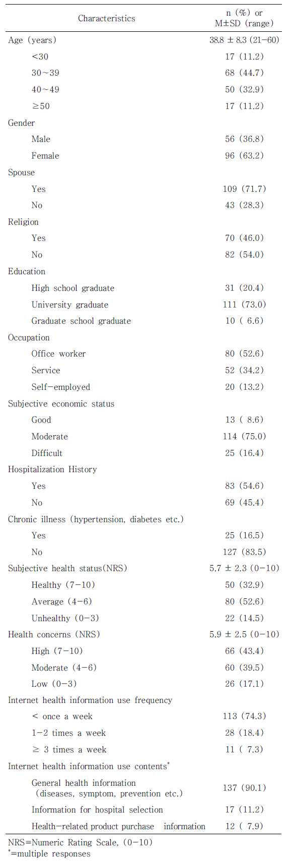Table 1. General Characteristics and Internet Health Information Use Characteristics of Subjects (N=152)