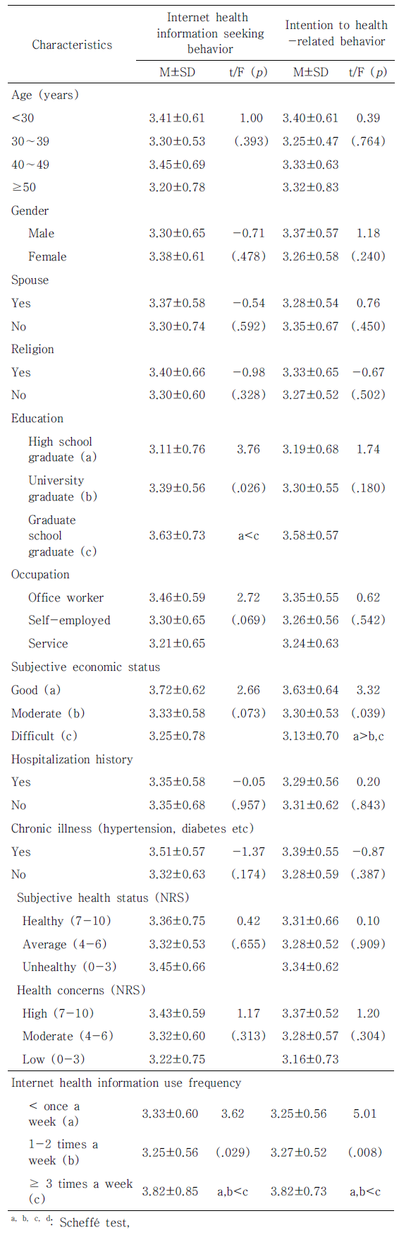 Table 3. Differences of Internet Health Information Seeking Behavior, and Intention to Health-related Behavior scores according to General Characteristics (N=152)