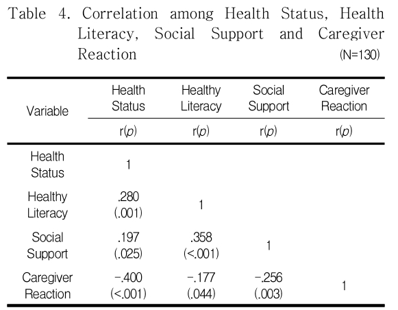 Table 4. Correlation among Health Status, Health Literacy, Social Support and Caregiver Reaction