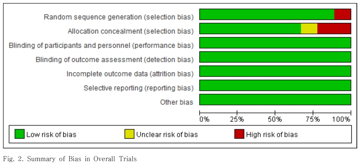 Fig. 2. Summary of Bias in Overall Trials
