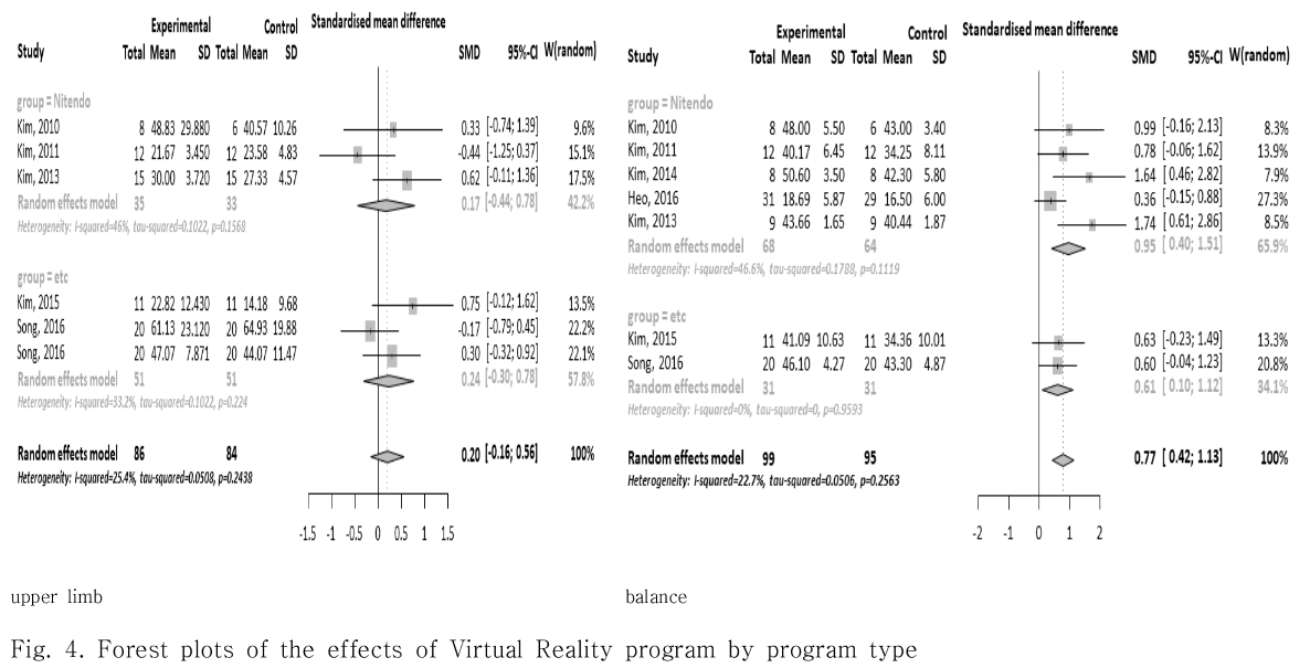 Fig. 4. Forest plots of the effects of Virtual Reality program by program type