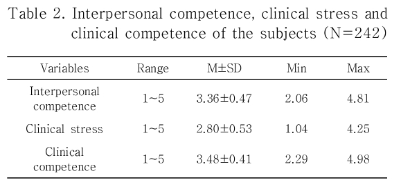 Table 2. Interpersonal competence, clinical stress and clinical competence of the subjects