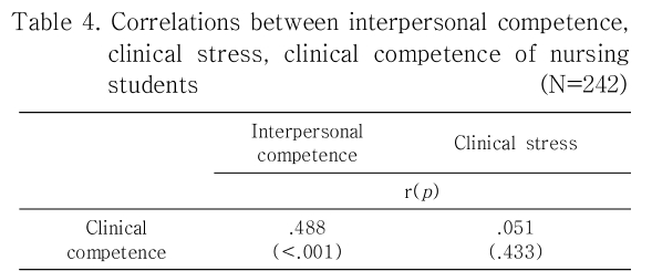 Table 4. Correlations between interpersonal competence, clinical stress, clinical competence of nursing students