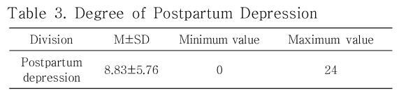Table 3. Degree of Postpartum Depression