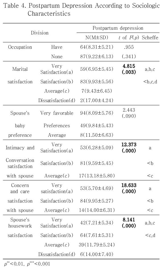 Table 4. Postpartum Depression According to Sociologic Characteristics