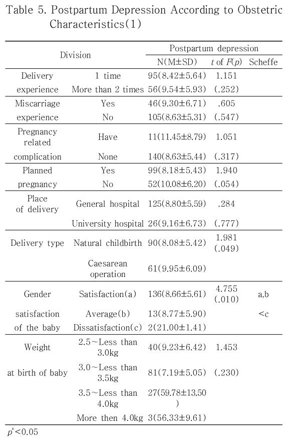 Table 5. Postpartum Depression According to Obstetric Characteristics(1)