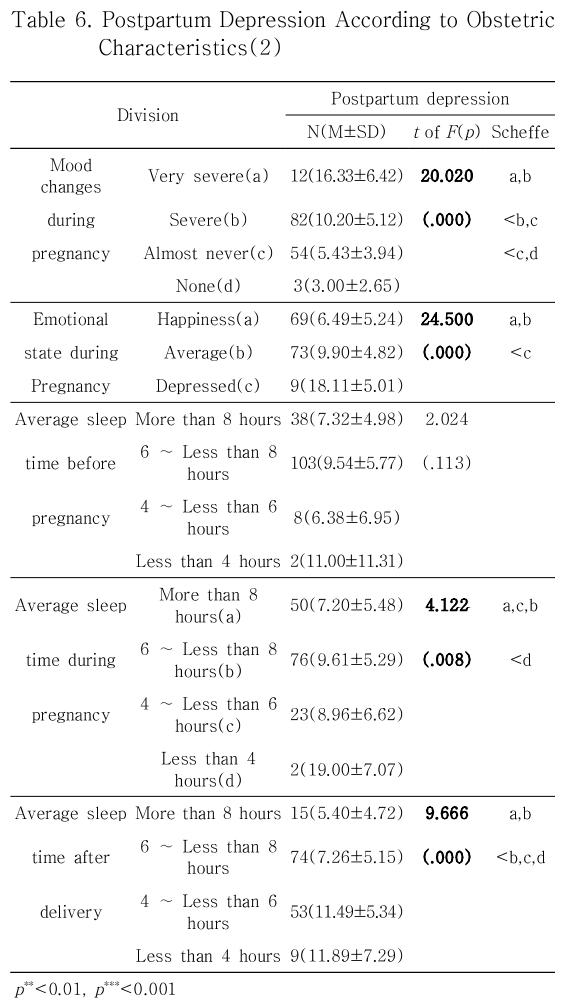 Table 6. Postpartum Depression According to Obstetric Characteristics(2)