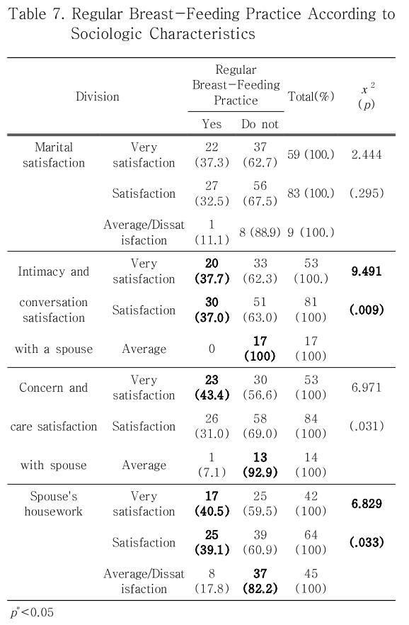 Table 7. Regular Breast-Feeding Practice According to Sociologic Characteristics