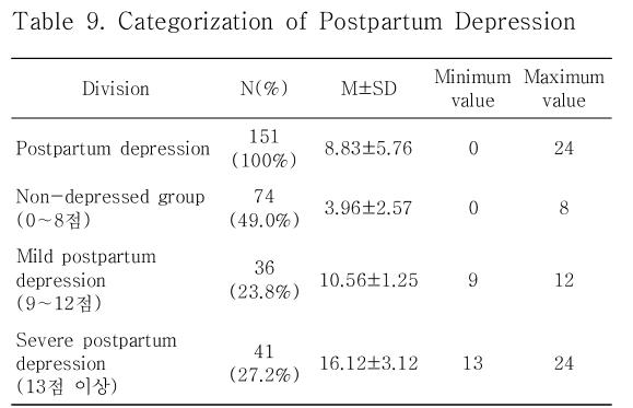 Table 9. Categorization of Postpartum Depression