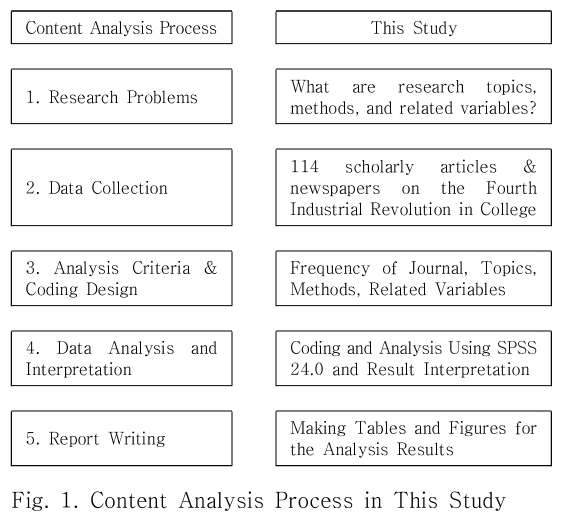Fig. 1. Content Analysis Process in This Study
