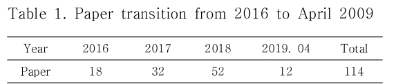 Table 1. Paper transition from 2016 to April 2009