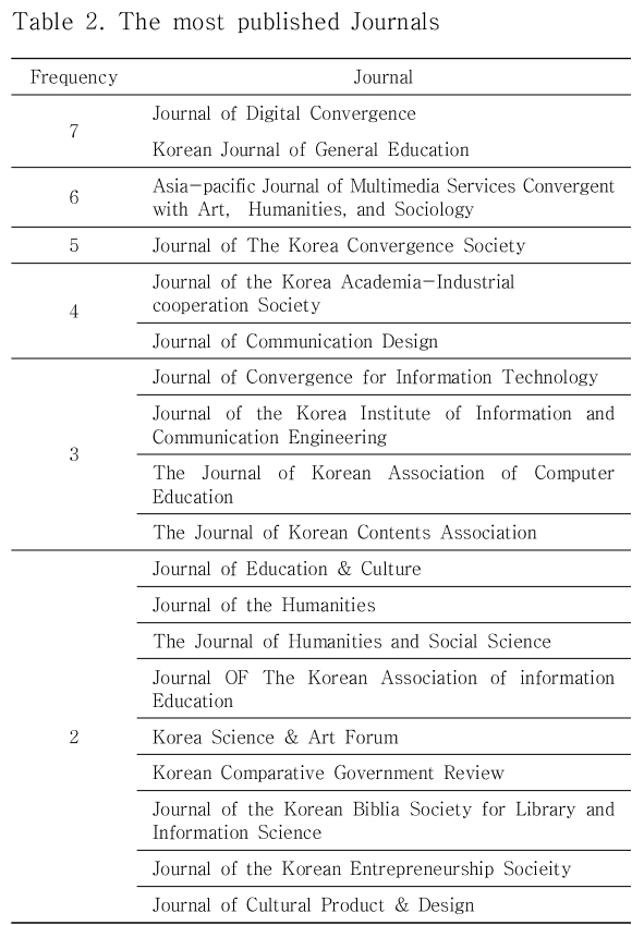 Table 2. The most published Journals