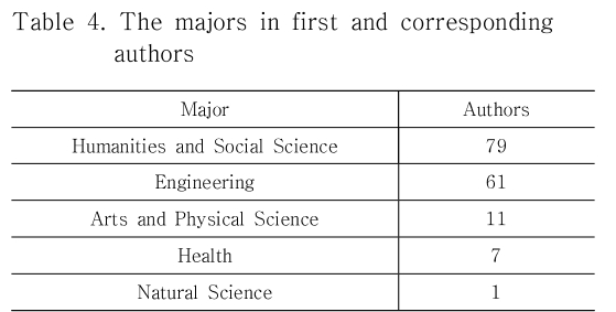 Table 4. The majors in first and corresponding authors